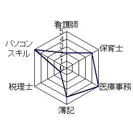 hiyou_graph