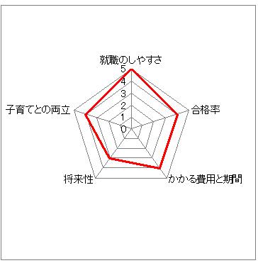 hoikusi_graph_360