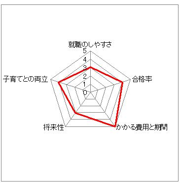 iryoujimu_graph_360