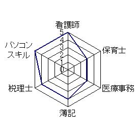 syouraisei_graph