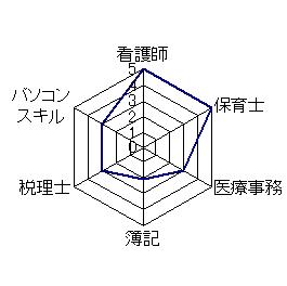 syusyoku_graph